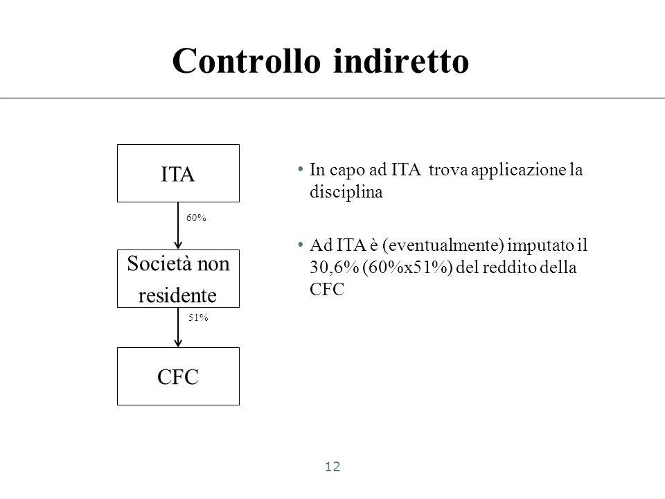 Controllo indiretto ITA Società non residente CFC