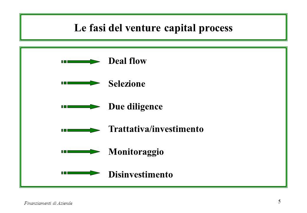 Le fasi del venture capital process
