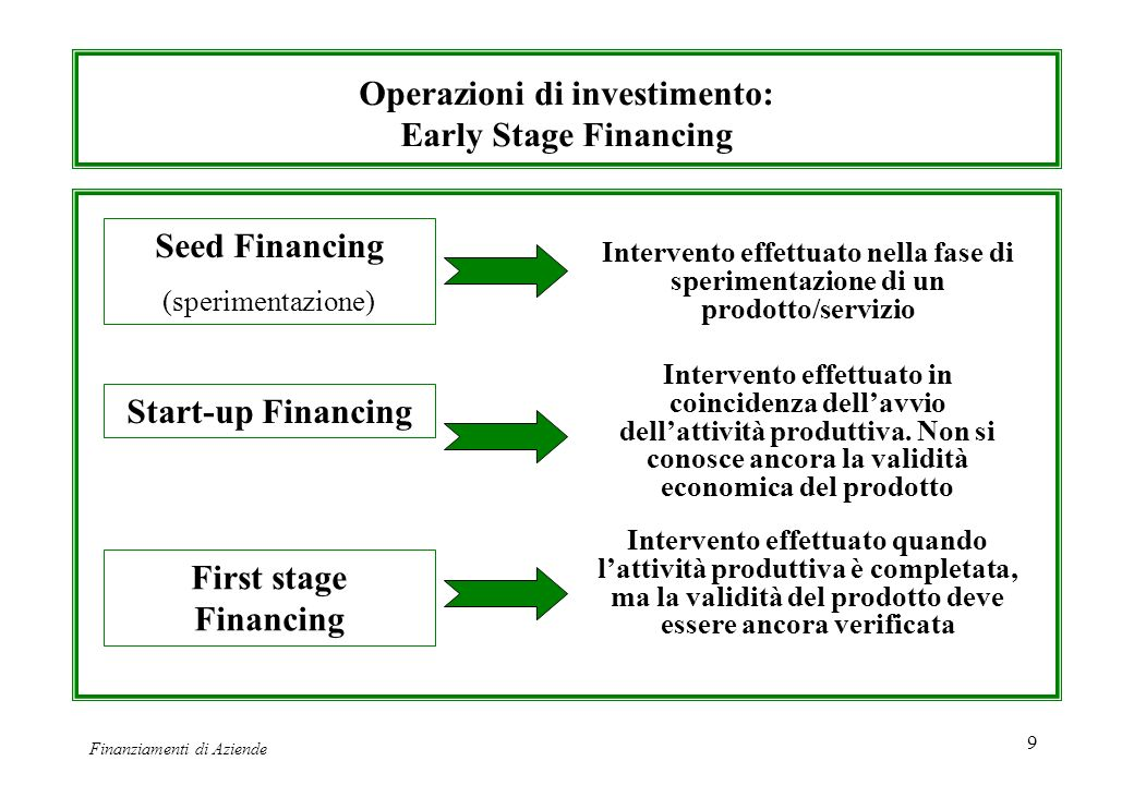 Operazioni di investimento: Early Stage Financing