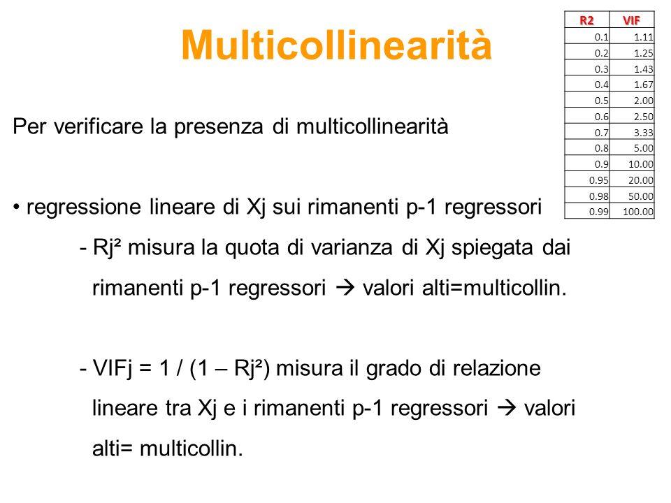 Multicollinearità Per verificare la presenza di multicollinearità