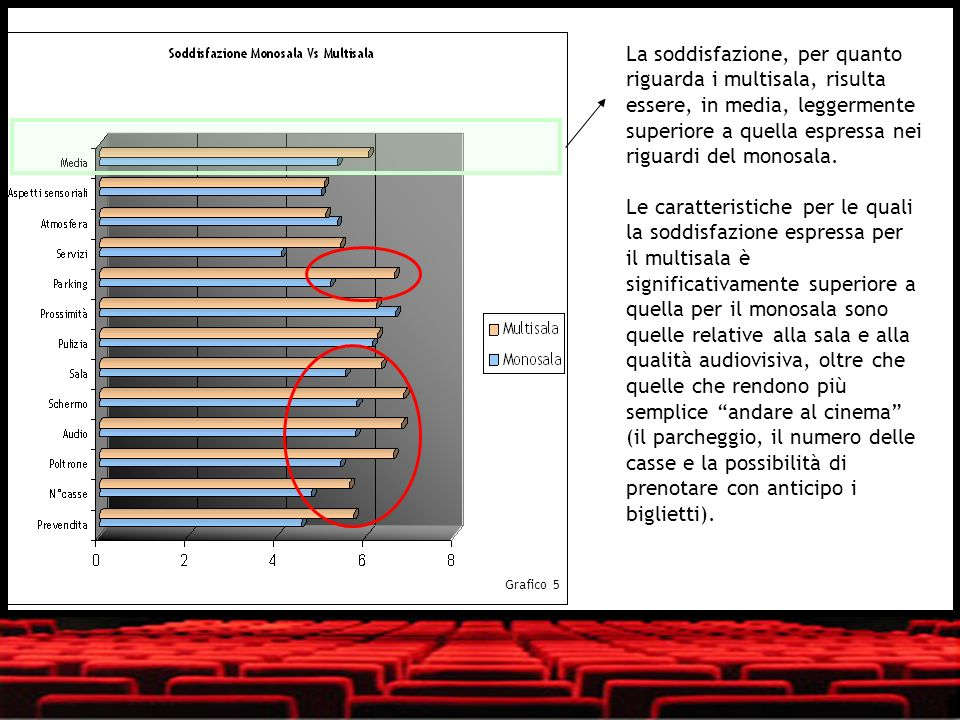 La soddisfazione, per quanto riguarda i multisala, risulta essere, in media, leggermente superiore a quella espressa nei riguardi del monosala.