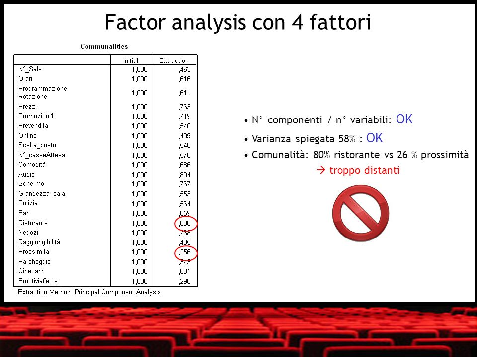 Factor analysis con 4 fattori