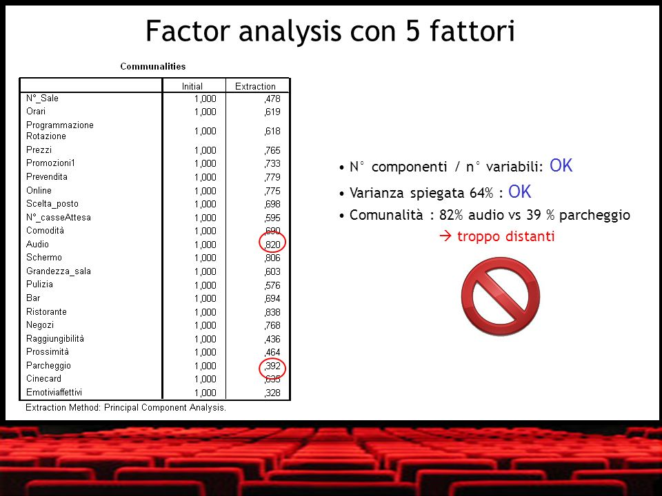 Factor analysis con 5 fattori