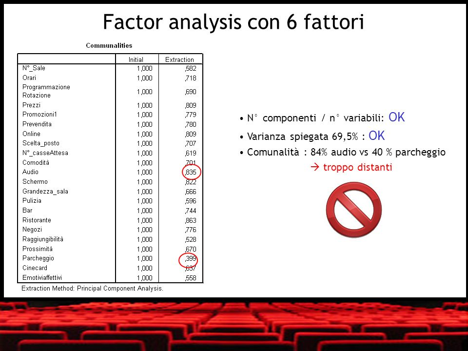 Factor analysis con 6 fattori