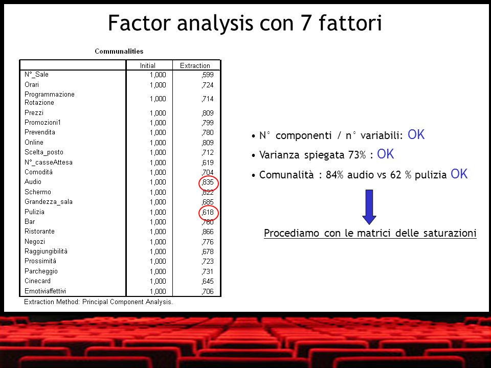 Factor analysis con 7 fattori