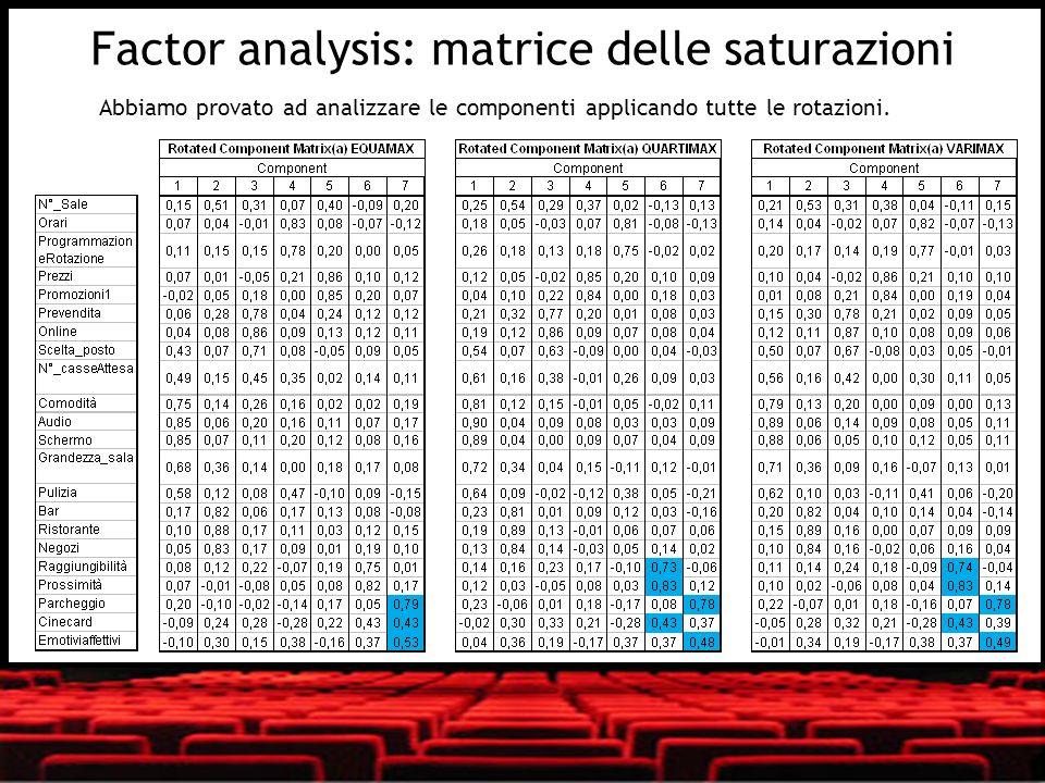 Factor analysis: matrice delle saturazioni