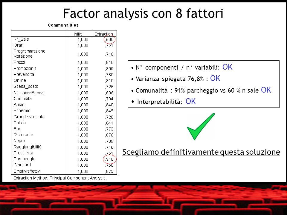 Factor analysis con 8 fattori
