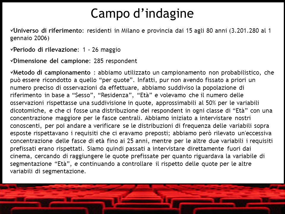 Campo d'indagine Universo di riferimento: residenti in Milano e provincia dai 15 agli 80 anni (3.201.280 al 1 gennaio 2006)