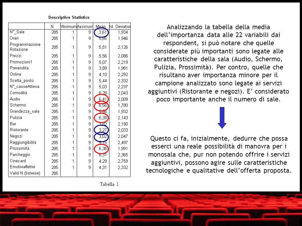Analizzando la tabella della media dell'importanza data alle 22 variabili dai respondent, si può notare che quelle considerate più importanti sono legate alle caratteristiche della sala (Audio, Schermo, Pulizia, Prossimità). Per contro, quelle che risultano aver importanza minore per il campione analizzato sono legate ai servizi aggiuntivi (Ristorante e negozi). E' considerato poco importante anche il numero di sale.