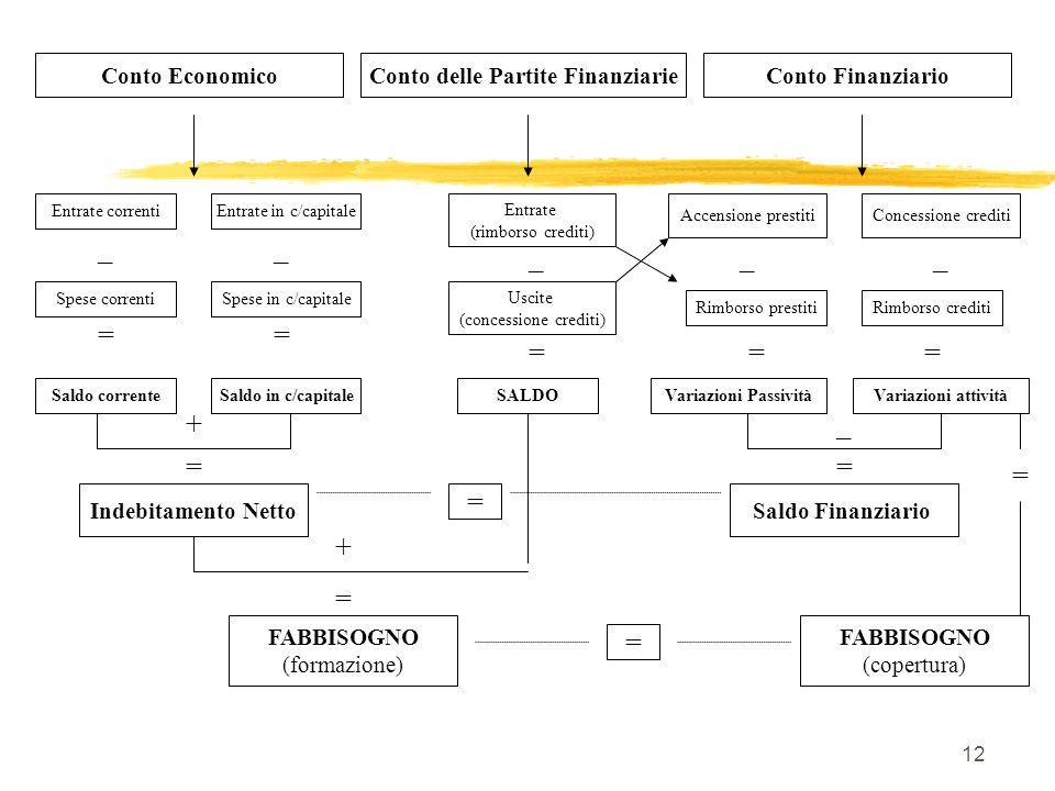 Conto delle Partite Finanziarie