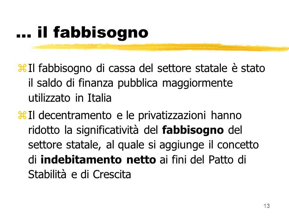 … il fabbisogno Il fabbisogno di cassa del settore statale è stato il saldo di finanza pubblica maggiormente utilizzato in Italia.