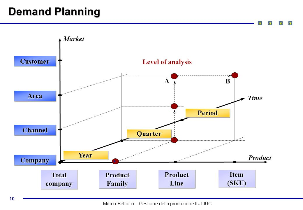 Demand Planning Market Customer Level of analysis A B Area Time Period