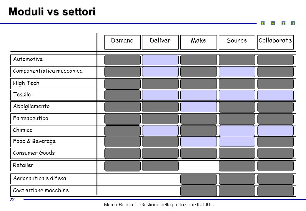 Moduli vs settori Demand Deliver Make Source Collaborate Automotive