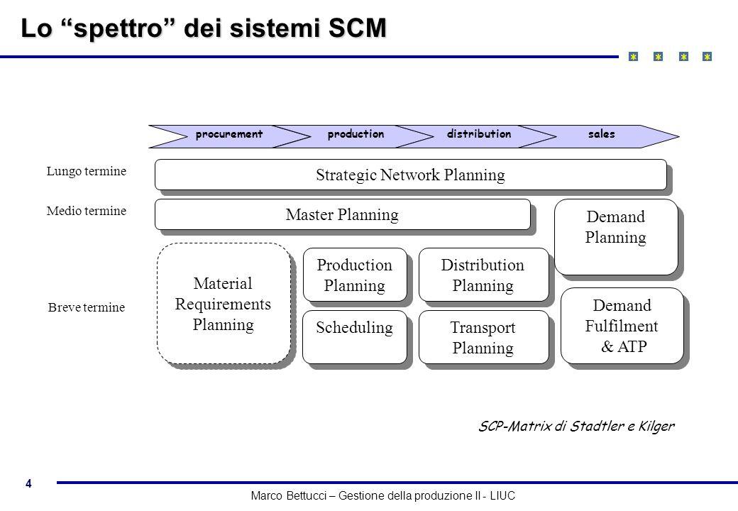 Lo spettro dei sistemi SCM