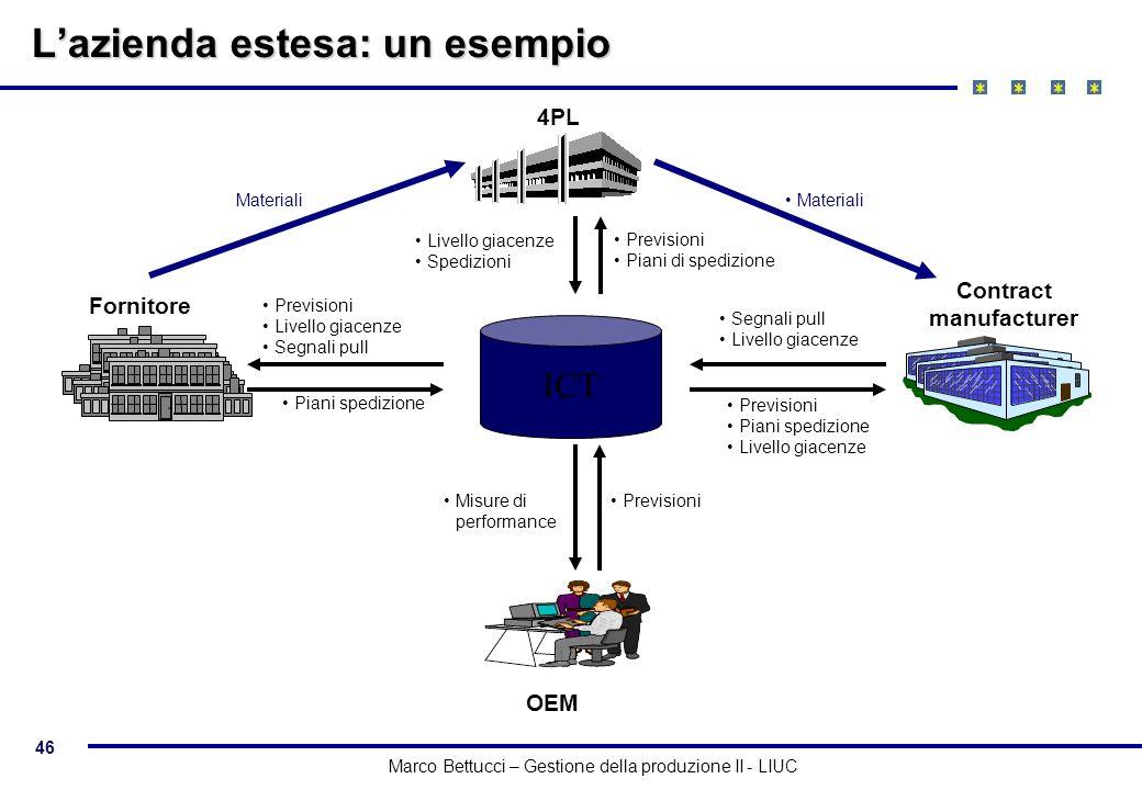 I sistemi per la gestione della supply chain ppt scaricare for Piani di coperta multi livello