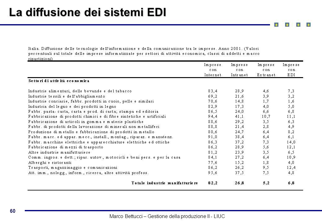 La diffusione dei sistemi EDI