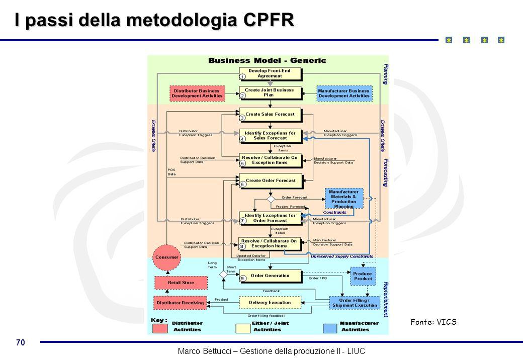 I passi della metodologia CPFR