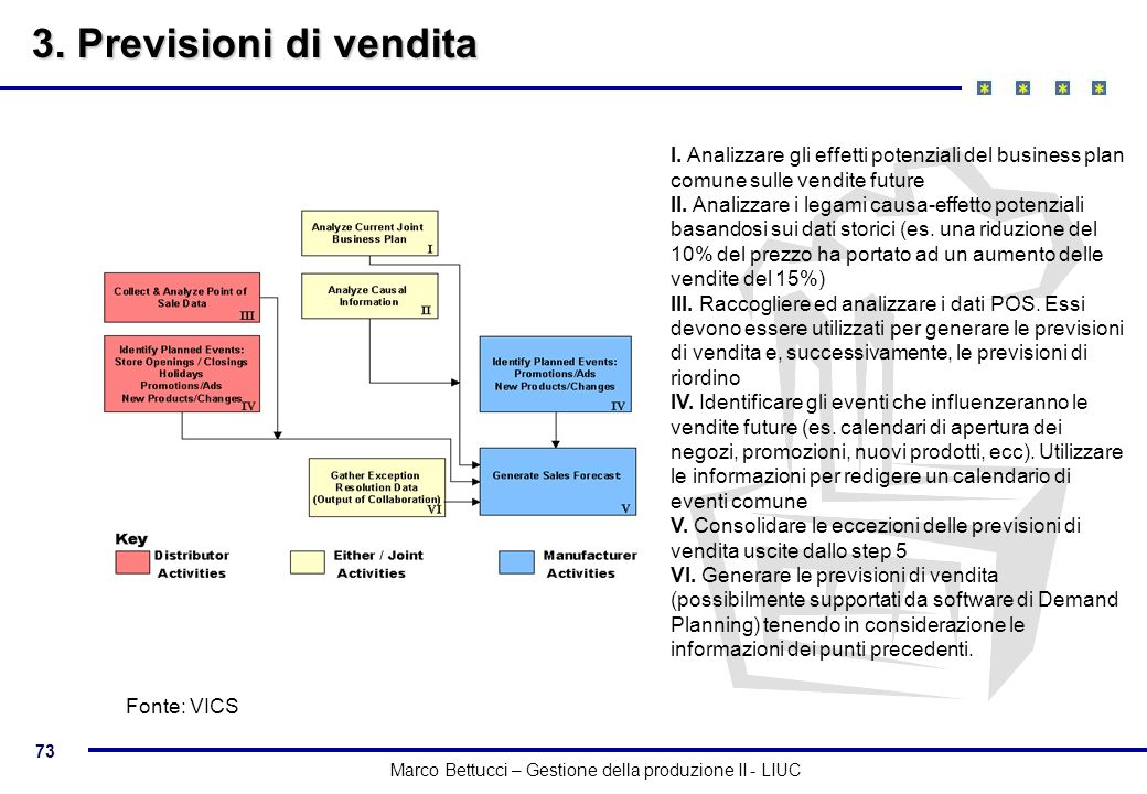 3. Previsioni di vendita I. Analizzare gli effetti potenziali del business plan comune sulle vendite future.