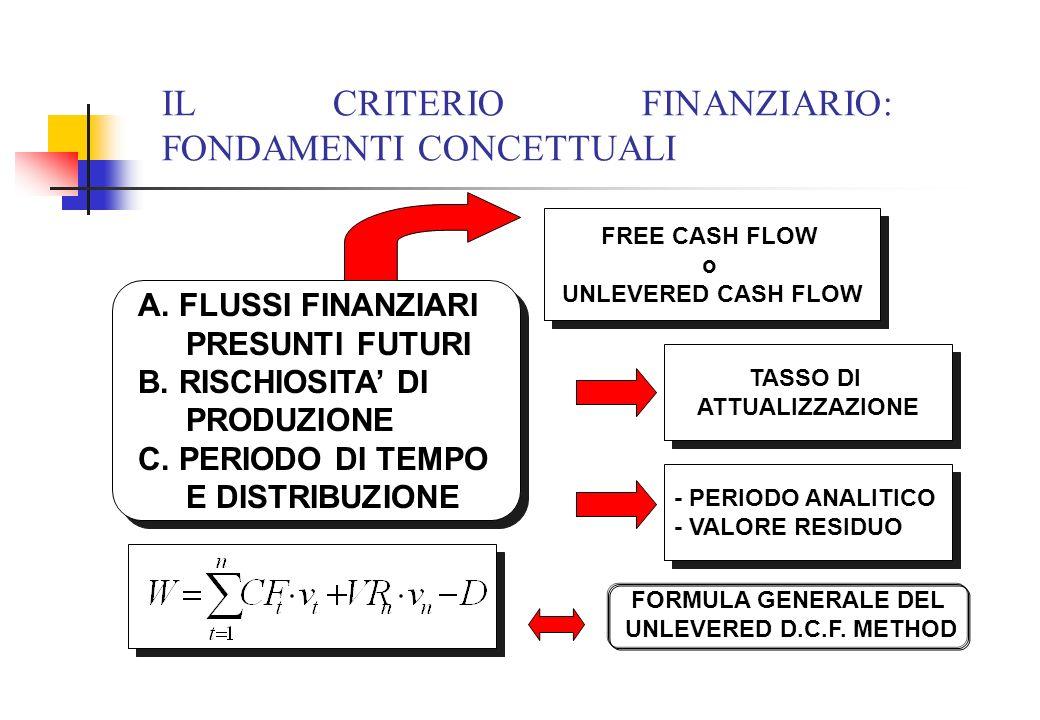 IL CRITERIO FINANZIARIO: FONDAMENTI CONCETTUALI