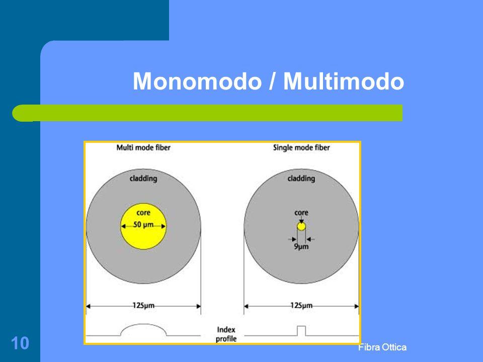 Monomodo / Multimodo Fibra Ottica