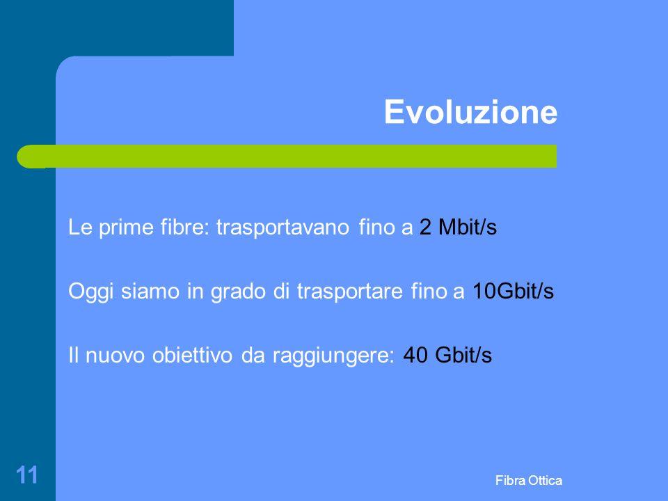Evoluzione Le prime fibre: trasportavano fino a 2 Mbit/s