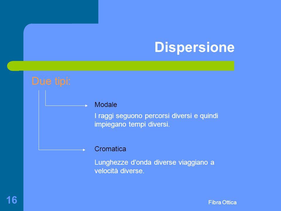 Dispersione Due tipi: Modale