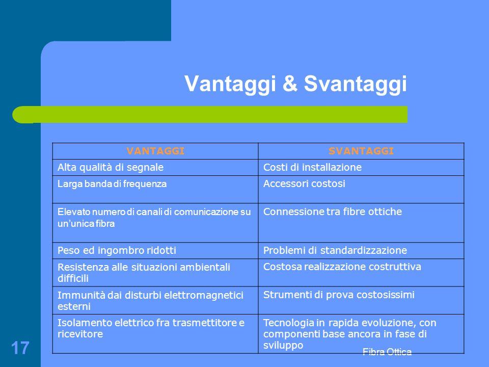 Vantaggi & Svantaggi VANTAGGI SVANTAGGI Alta qualità di segnale