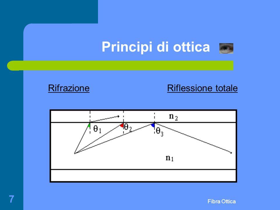 Principi di ottica Rifrazione Riflessione totale Fibra Ottica