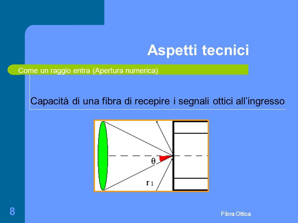 Aspetti tecnici Come un raggio entra (Apertura numerica) Capacità di una fibra di recepire i segnali ottici all'ingresso.