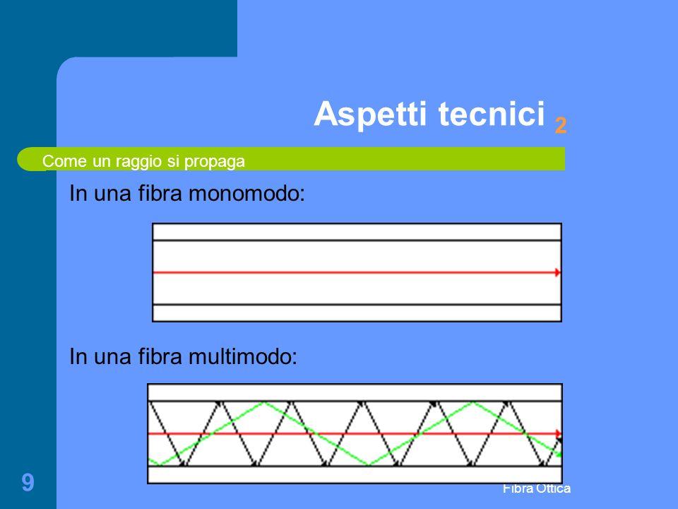 Aspetti tecnici 2 In una fibra monomodo: In una fibra multimodo: