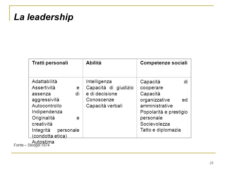La leadership Tratti personali Abilità Competenze sociali Adattabilità