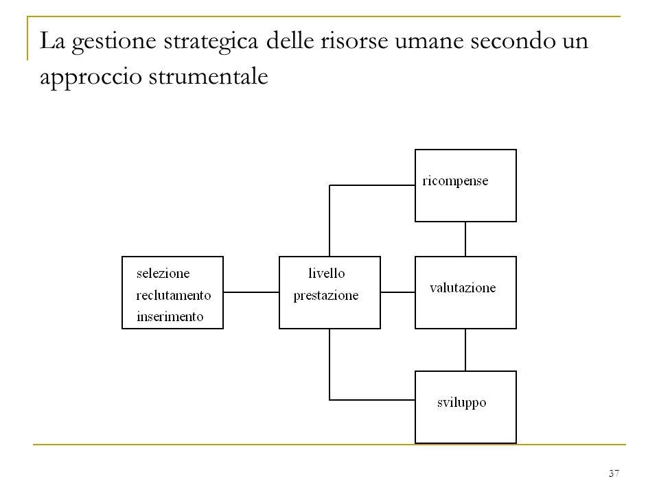 La gestione strategica delle risorse umane secondo un approccio strumentale