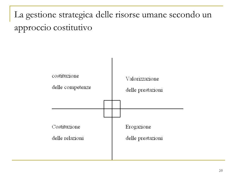 La gestione strategica delle risorse umane secondo un approccio costitutivo