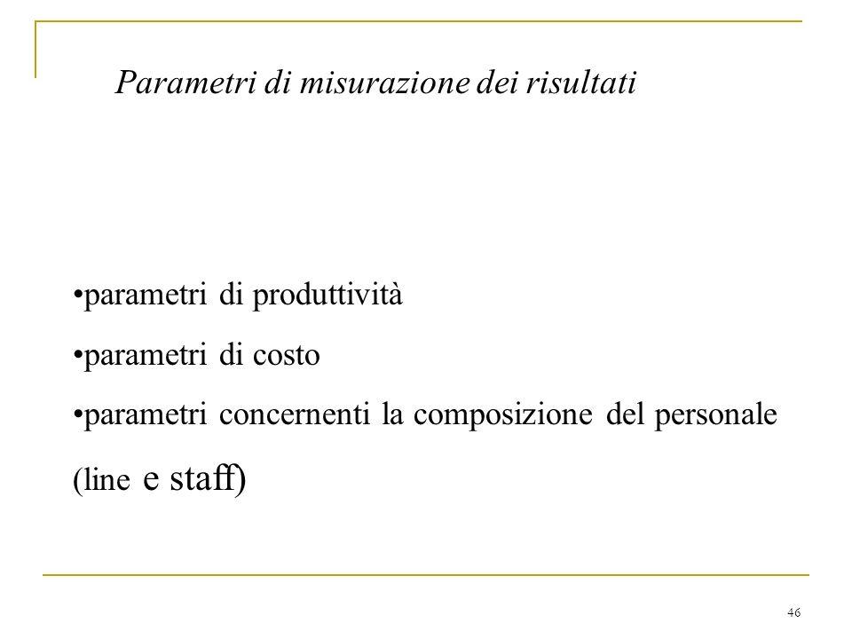 Parametri di misurazione dei risultati