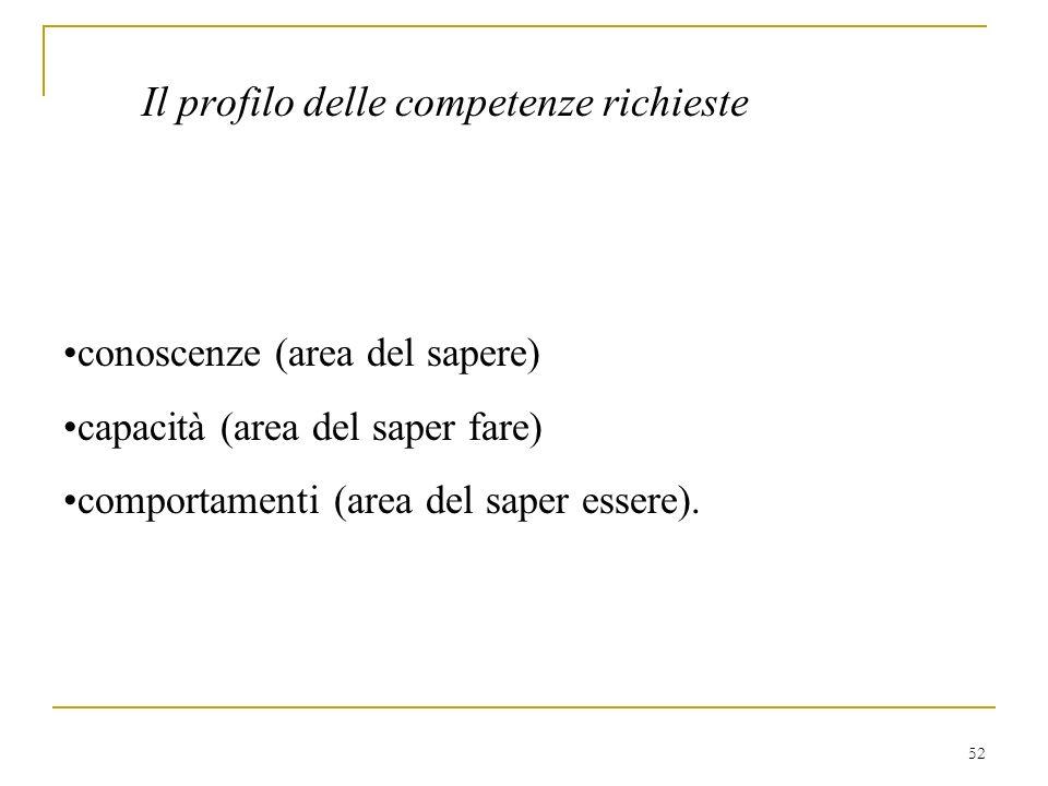 Il profilo delle competenze richieste