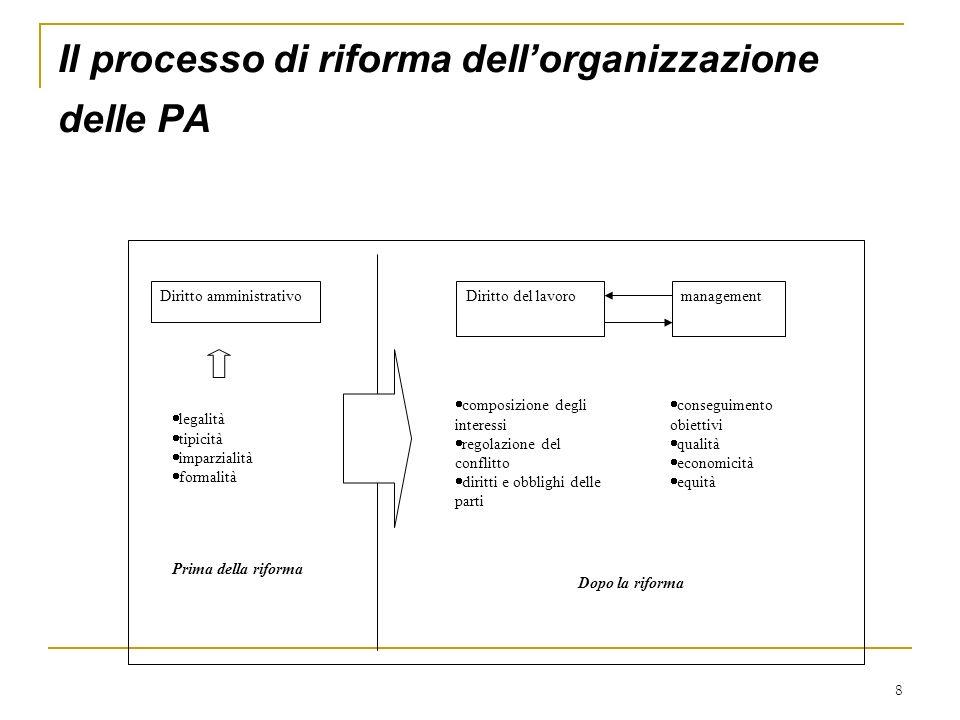 Il processo di riforma dell'organizzazione delle PA