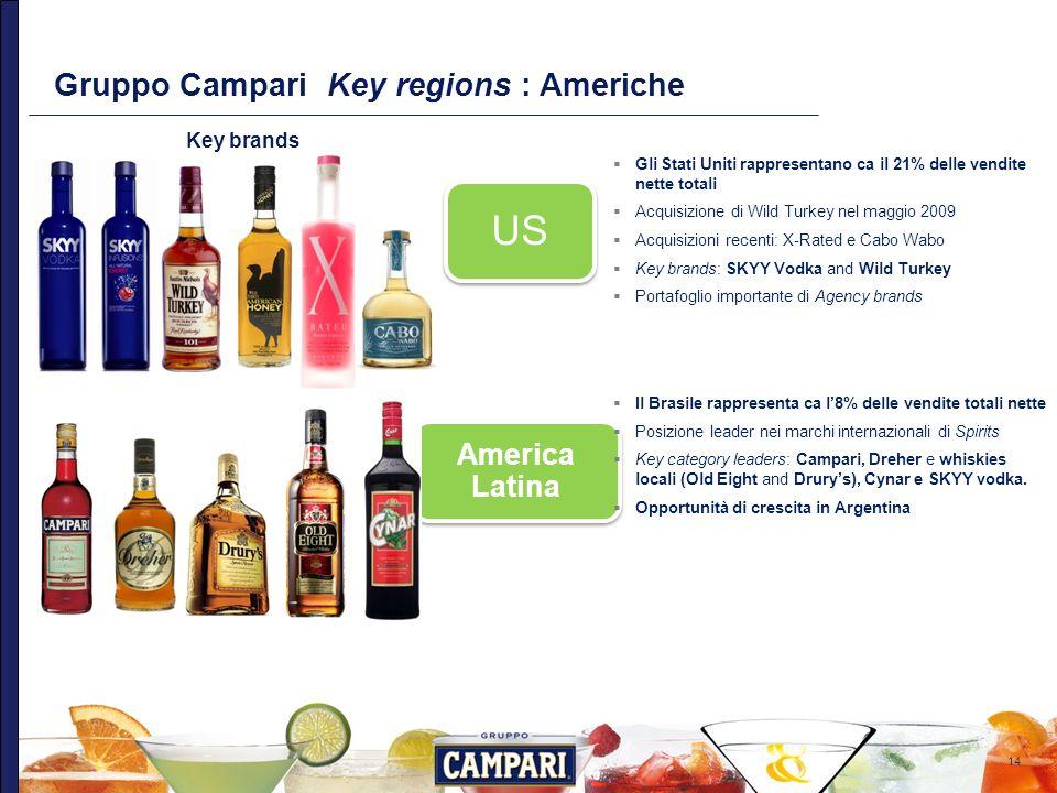 US Gruppo Campari Key regions : Americhe America Latina Key brands US:
