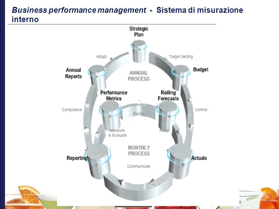 Business performance management - Sistema di misurazione interno