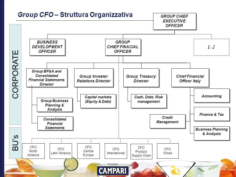 CORPORATE BU's Group CFO – Struttura Organizzativa