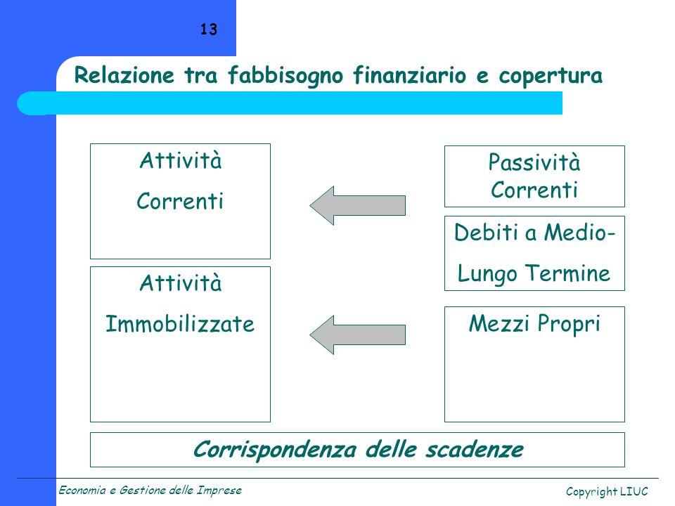 Relazione tra fabbisogno finanziario e copertura
