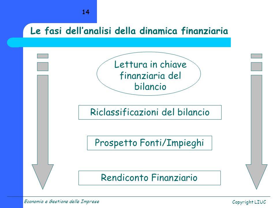 Le fasi dell'analisi della dinamica finanziaria
