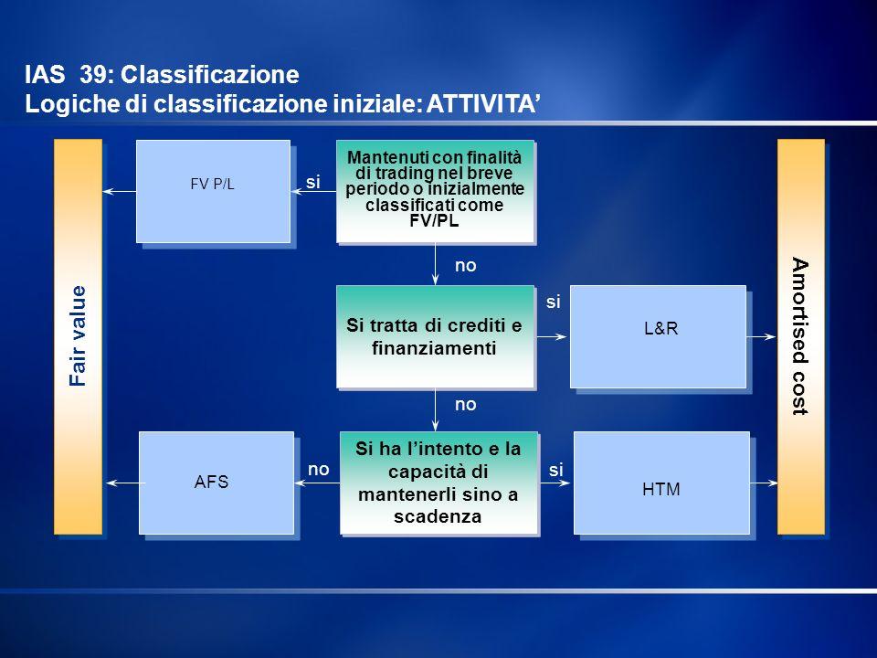 IAS 39: Classificazione Logiche di classificazione iniziale: ATTIVITA'