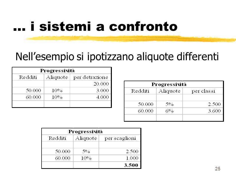 Nell'esempio si ipotizzano aliquote differenti