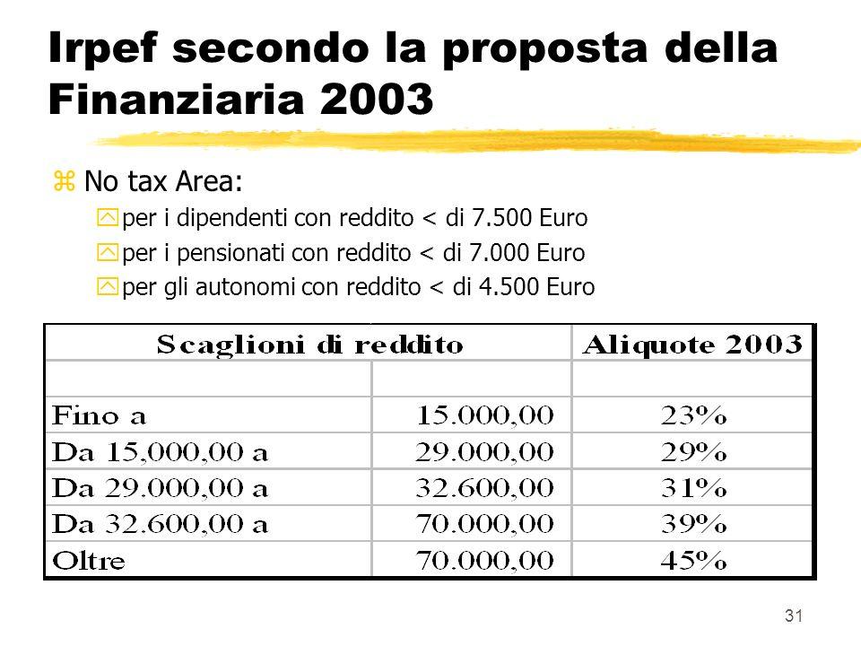 Irpef secondo la proposta della Finanziaria 2003