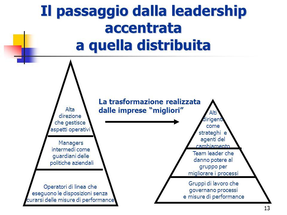 Il passaggio dalla leadership accentrata