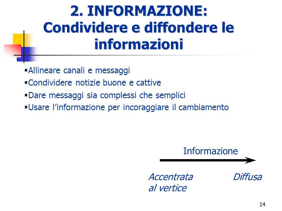 Condividere e diffondere le informazioni