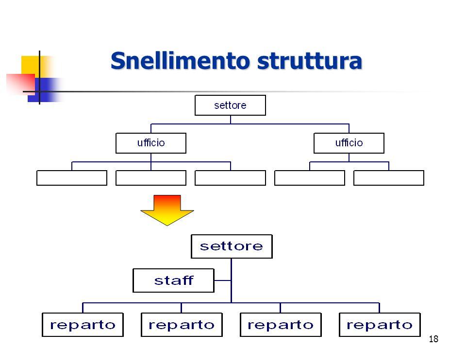 Snellimento struttura