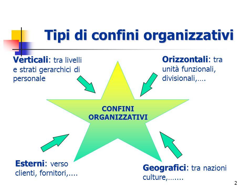 Tipi di confini organizzativi