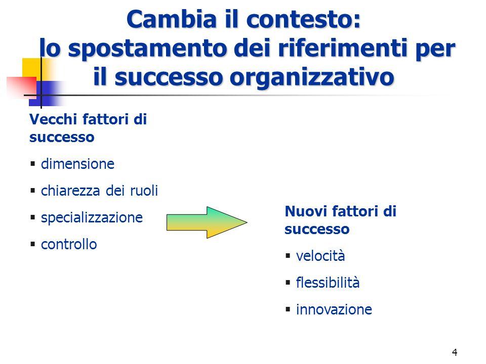 Cambia il contesto: lo spostamento dei riferimenti per il successo organizzativo