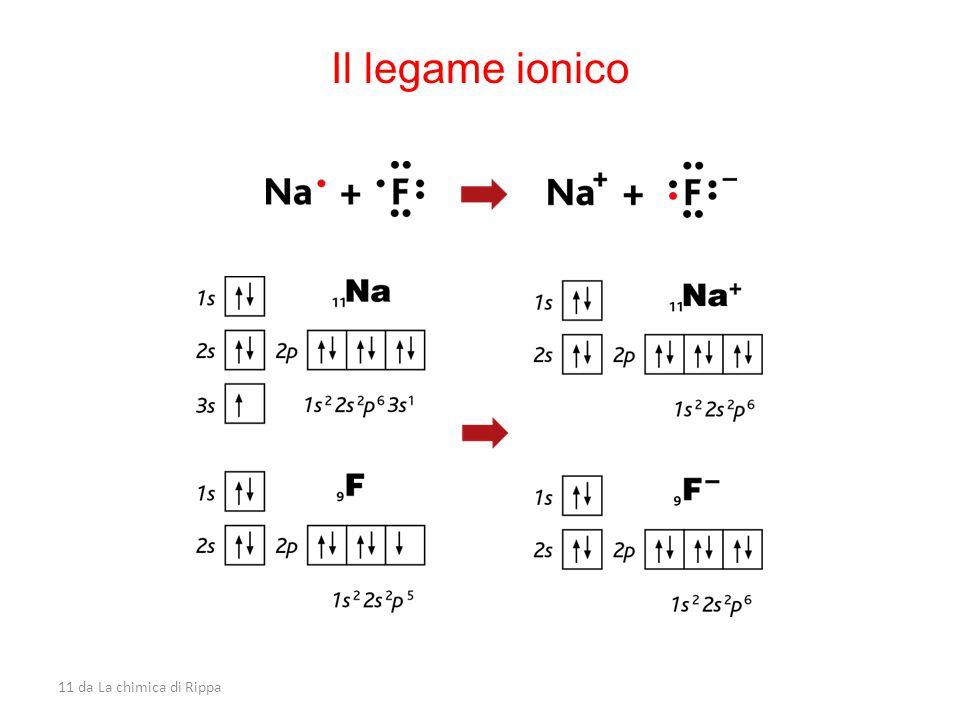 Il legame ionico